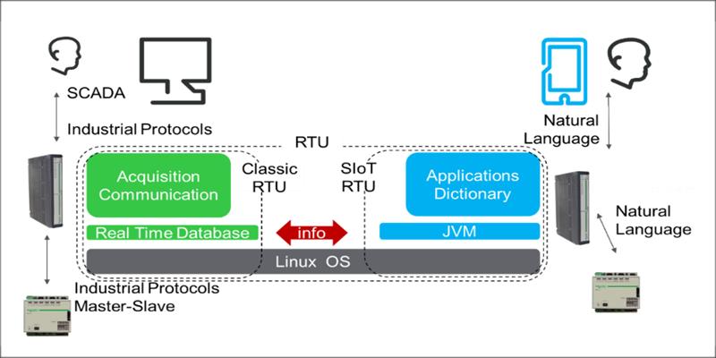 Figura 1. Representación de la parte clásica de la RTU (a la izquierda) que comunica por protocolos industriales maestro-esclavo y la parte SIoT de la RTU (a la derecha) que comunica en lenguaje natural.