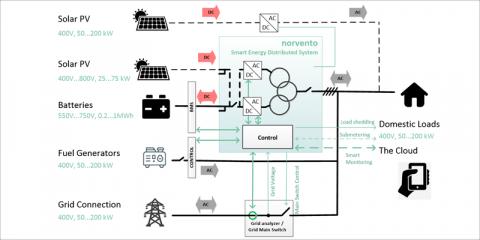 MICROGRID-ON-CHIP, batería como pivote para control de microrredes