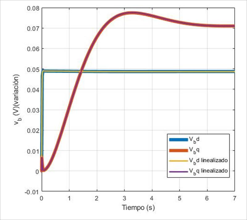 Figura 3. Respuesta de la tensión de la carga ante escalón en la referencia de tensión del Inversor 1.