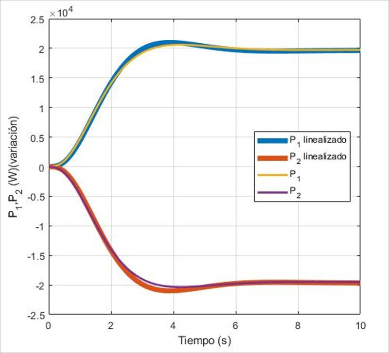 Figura 4. Potencia inyectada a la red por cada uno de los inversores ante escalón de frecuencia e Inversor 1.