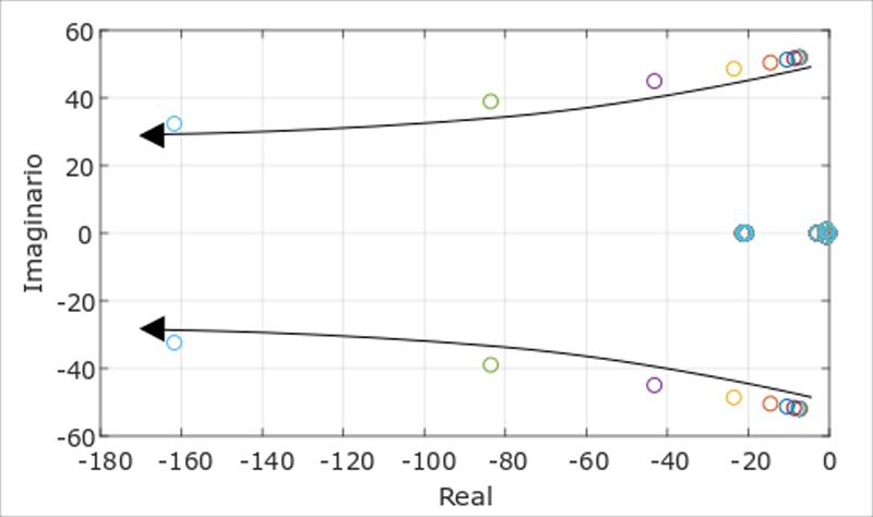 Figura 5. Variación de los polos del sistema debidos al droop con el aumento de la carga.