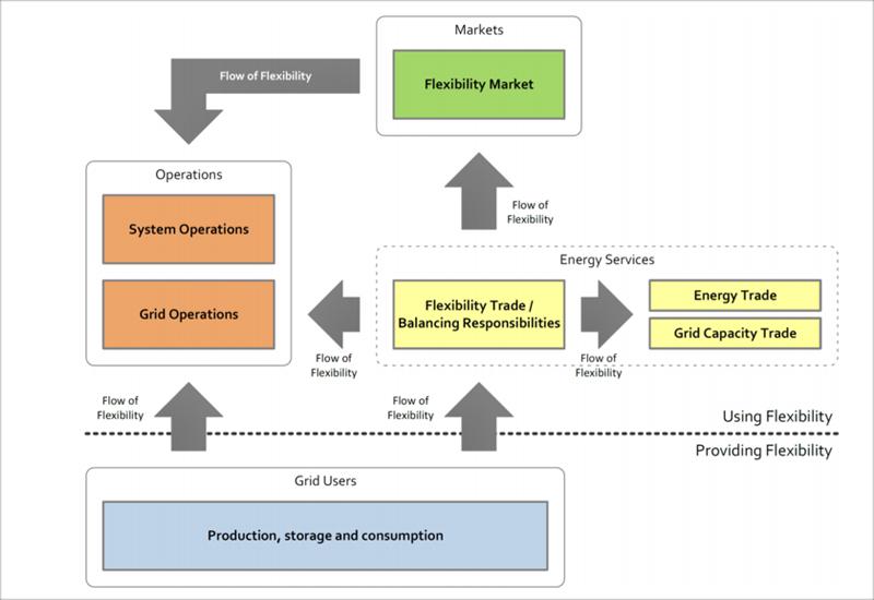 Figura 1. Modelo general de flujo de flexibilidad según [1].