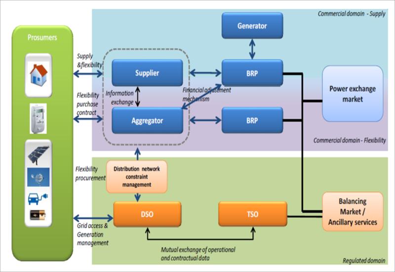 Figura 2. Posibles relaciones entre los roles del mercado para proporcionar flexibilidad [2].