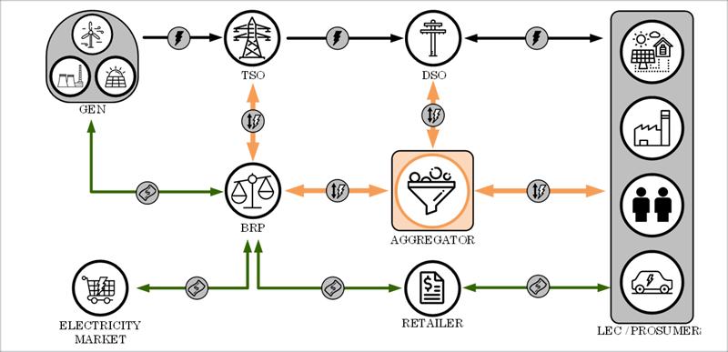 Figura 3. Interacciones y modelo completo con las cadenas de valor de oferta y flexibilidad [5].