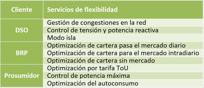 Tabla I. Servicios de flexibilidad ofrecidos dentro del proyecto INVADE.
