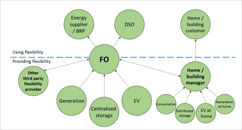 Figura 4. Flujo de flexibilidad utilizando un operador centralizado con proveedores externos de flexibilidad.