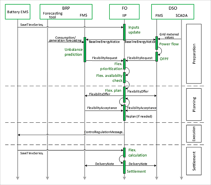 Figura 6. Diagrama detallado de la secuencia de intercambio de mensajes.