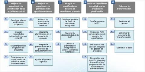 Programa Integra en REE: Conjunto de iniciativas para alcanzar una planificación integrada en el end to end de intervenciones en la red de transporte