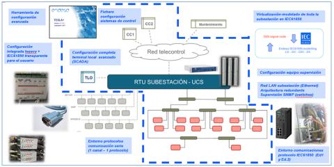 Sistema de control integral de subestación IEC 61850 con capacidad inalámbrica y tecnologías IoT