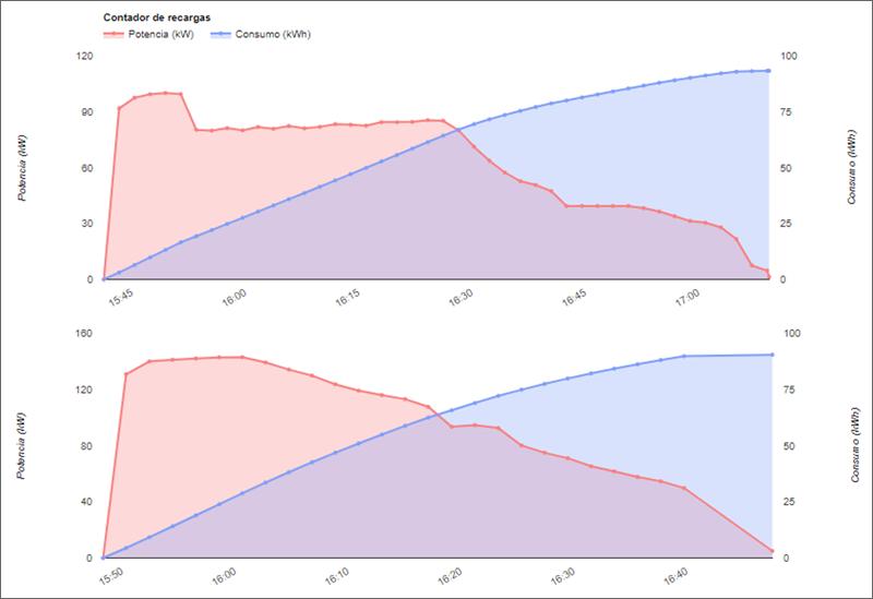 gráfico de cargas