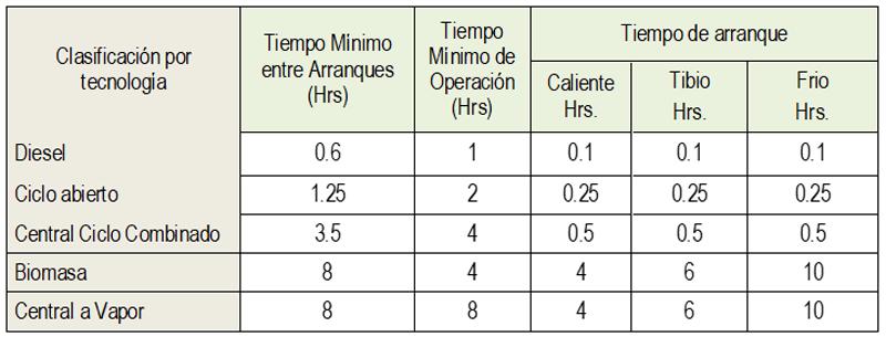 tabla de parámetros
