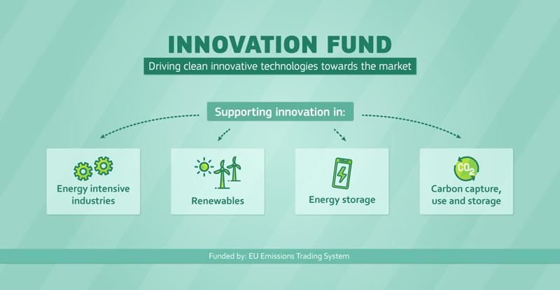 Cartel del Fondo de Innovación