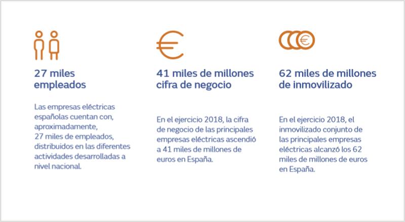 Principales magnitudes del sector eléctrico en España