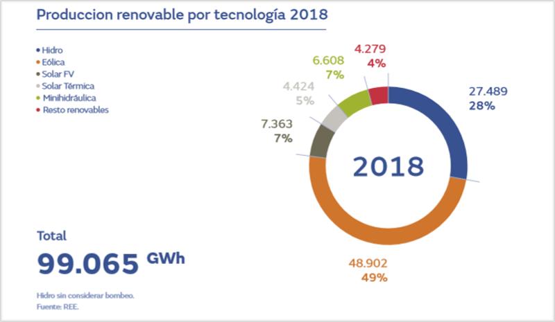 Gráfico renovables por tecnología