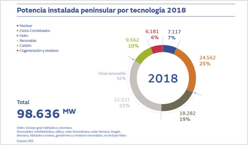 Gráfico de renovables