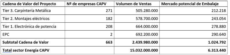 Tabla I. Detalle del nº de empresas vs volumen de sus ventas vs volumen de compra de embalaje.
