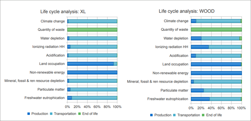 Figura 6. Comparación Ciclo de Vida e impactos, XL vs WOOD.