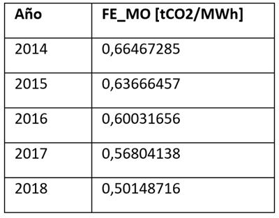 Tabla II. Factor de emisión de CO2 margen de operación.