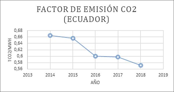 Figura 2. Factor de emisión energía térmica Ecuador.