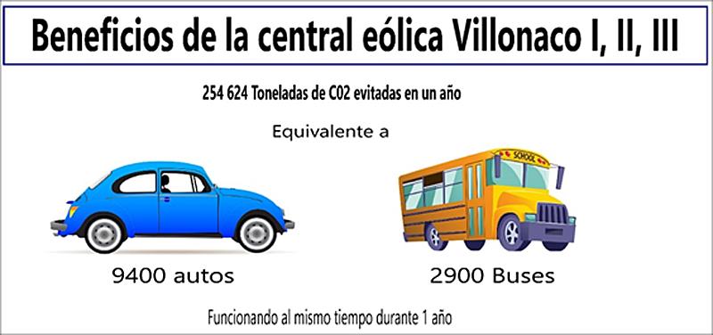 Figura 3. Beneficios Central eólica Villonaco.