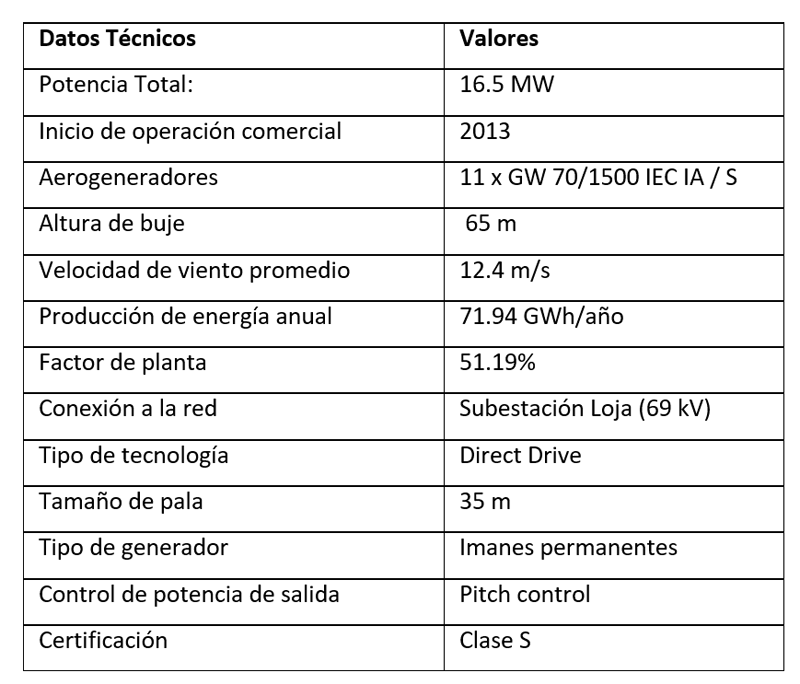 Tabla I. Datos Técnicos de la Central eólica Villonaco. (www.celec.gob.ec).