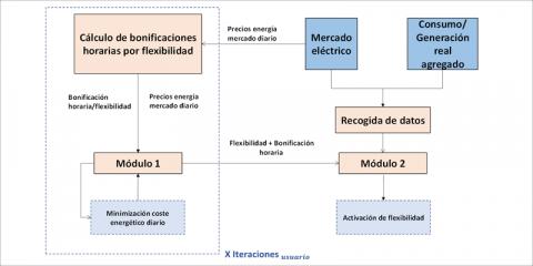 Plataforma de agregación de consumidores finales para participar en mercados eléctricos