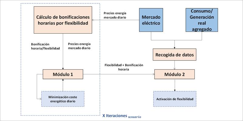 Figura 1. Estructura principal de la plataforma de agregación.