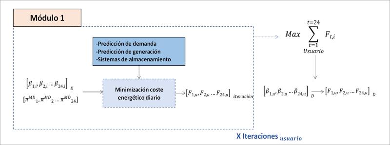Figura 2. Estructura módulo de optimización del coste energético diario.
