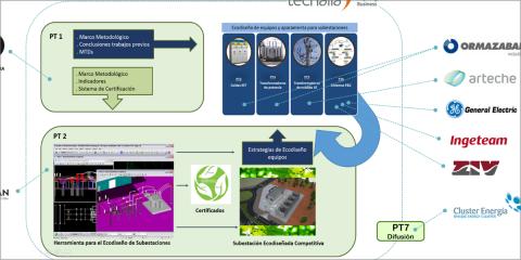 Proyecto Neosub: La subestación eléctrica ecodiseñada: eficiencia y sostenibilidad