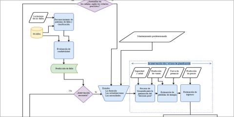 Mejora de la gestión de activos en el mantenimiento de parques eólicos