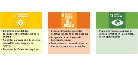 Incorporación de aspectos claves de la ciudad en un modelo local de planificación energética sostenible