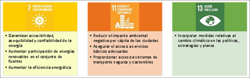 ODS asociados a energía sostenible.