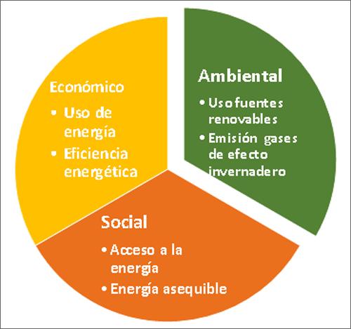Indicadores de Energía Sostenible.