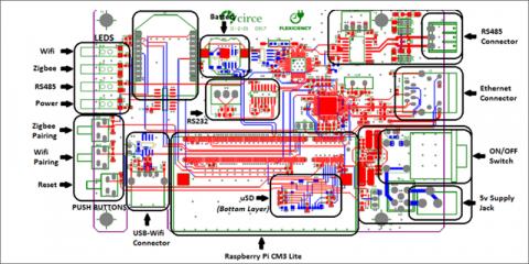 Rennaisance - Desarrollo de las comunidades energéticas locales y blockchain