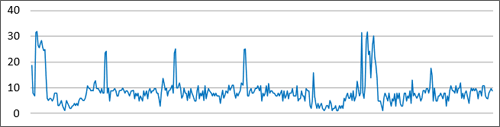 Porcentaje de CPU