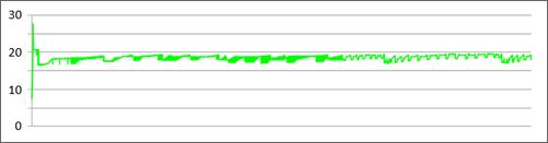 Porcentaje de RAM