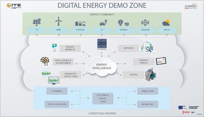 Demo Zone