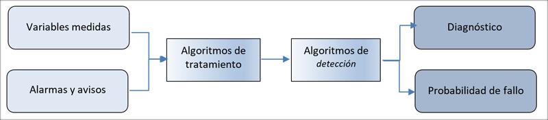 Figura 1. Flujo de algoritmos.