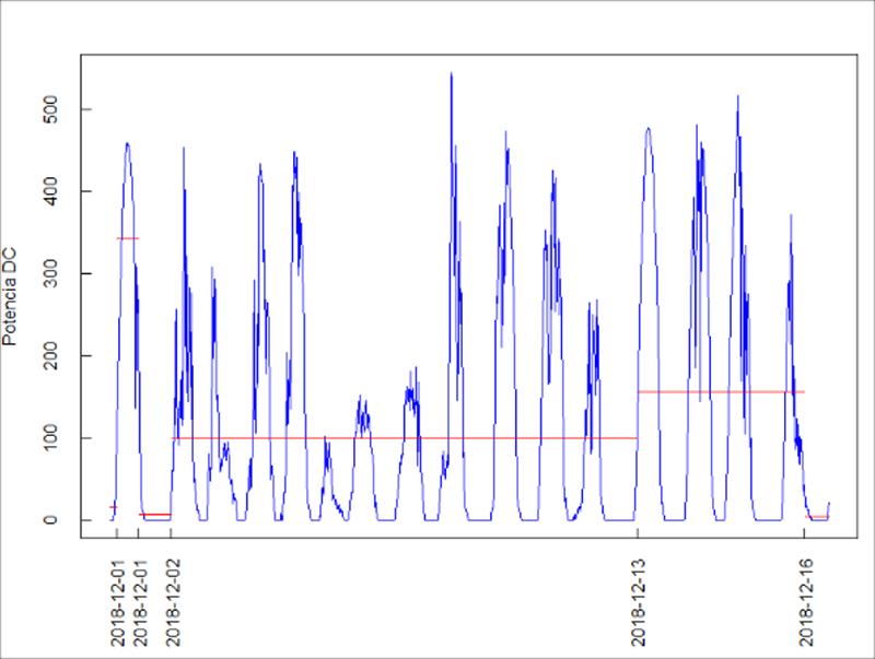 Figura 2. Ejemplo de análisis estadístico de cambios en media y varianza de la medida de potencia de un inversor.