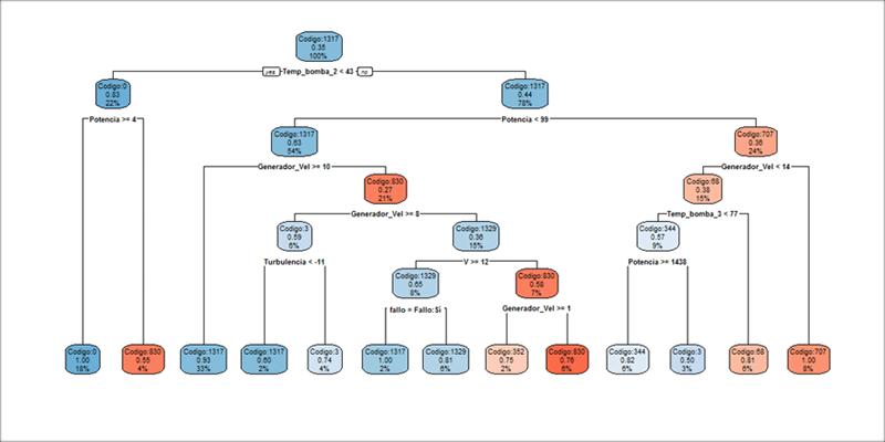 Figura 3. Árbol de decisión para identificar las variables vinculantes a los fallos asociados al sistema giro.