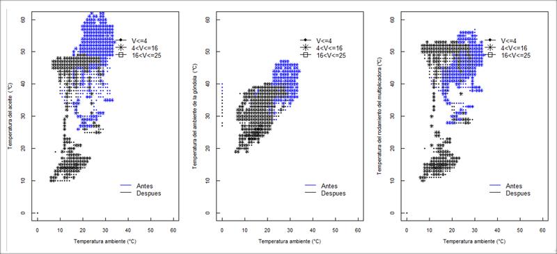 Figura 4. Análisis antes y después del fallo de las temperaturas del aceite, ambiente de la góndola y del rodamiento del multiplicador, discriminando por velocidad (máquina parada V≤4 m/s, funcionamiento a carga parcial V Î(4-16] m/s y plena carga V>16 m/s).