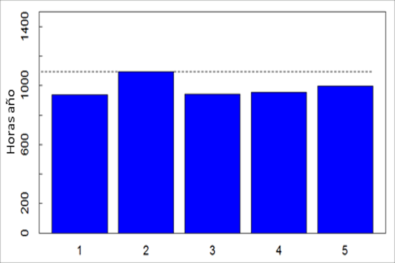 Figura 5. Producción en horas equivalentes por año de 5 inversores.