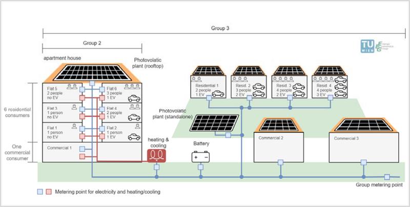 Concepto de Energy community considerado en PVP4GRID