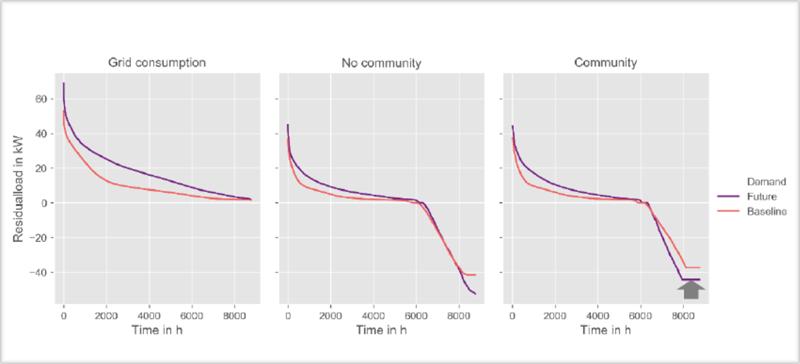 Gráfico curvas de potencia