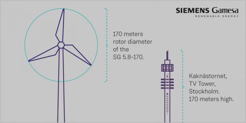 Suministro de turbinas que alcanzan una potencia de hasta 6,2 MW para el proyecto eólico terrestre Knöstad en Suecia
