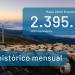 Marzo registra un mínimo histórico mensual en emisiones de CO2 equivalente en España