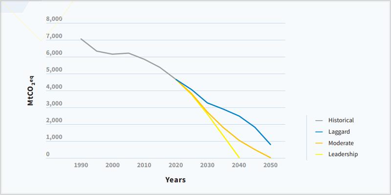 Gráfico emisiones GEI
