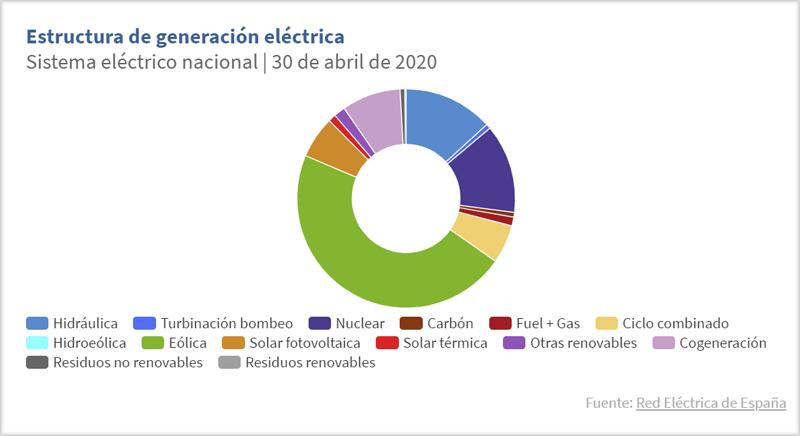 Estructura de generación eléctrica en abril de 2020