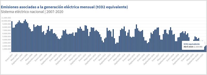 Gráfico con la evolución de emisiones de CO2