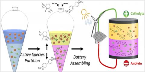 Baterías sin membrana para el almacenamiento de energía sostenible